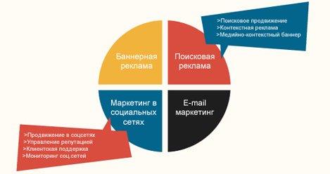 Интернет-реклама и продвижение сайтов 1 маркетолог 2 специалист по продвижению в каких соц сетях лучше рекламировать игру